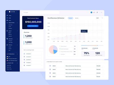 Procurement Management metrics analytics webapplication user experience userinterface modular cards kanban workflow dashboard