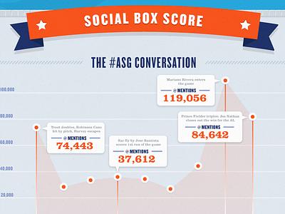 MLB All-Star 2013 mlb major league baseball baseball infographic twitter tweets stats sports info graphic teams