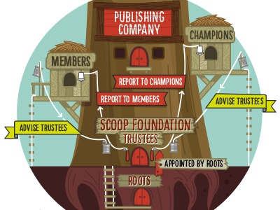 Infographic of Company Structure infographic