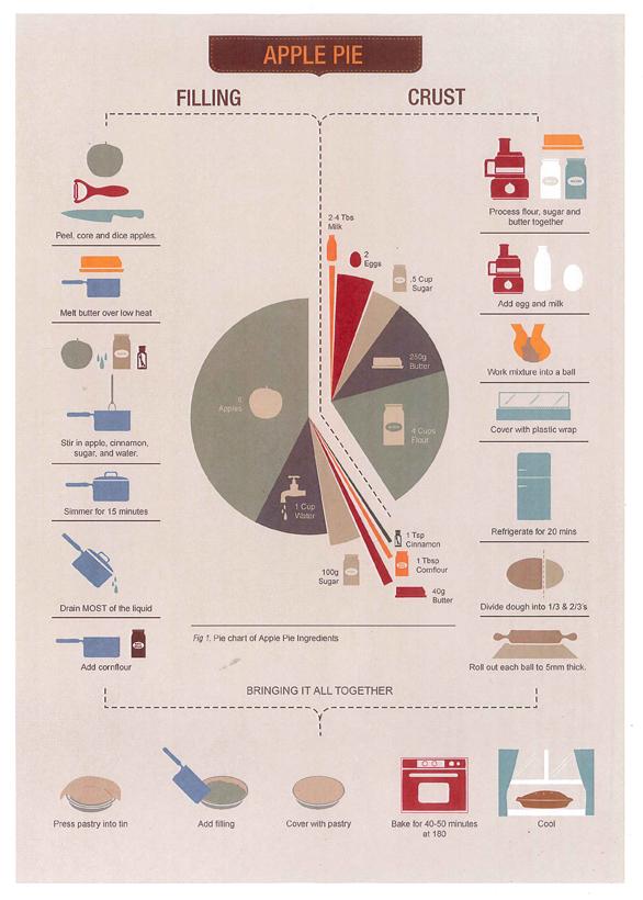 Apple pie graph whole