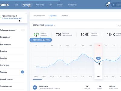Clean & Simple stats dashboard facebook vk flat data graph analytics vkmix stats statistics