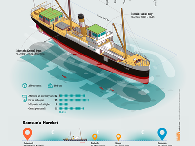 SS Bandirma Infographic isometric illustration samsun flash 19mayıs1919 infographic ship ataturk 1919 ssbandirma
