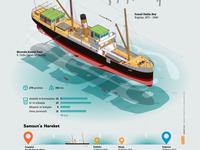 SS Bandirma Infographic