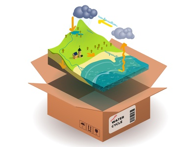 """scorm package """"water cycle"""" animate cc isometric cycle water icon scorm"""