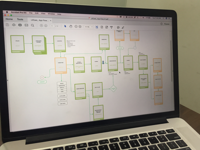 Order Medicine Wireflow wireframe ux user system site sitemap product map ia chart flow flowchart