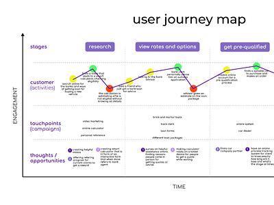 User Journey Map Sample interaction design empathy map ux user journey