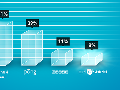 CelluShield Infographic infographic graph bar graph