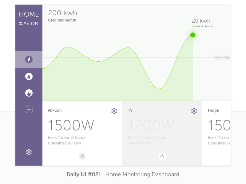 Daily UI #021 Home Monitoring Dashboard daily ui dashboard monitoring home dailyui