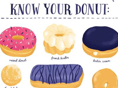 Donut Identification