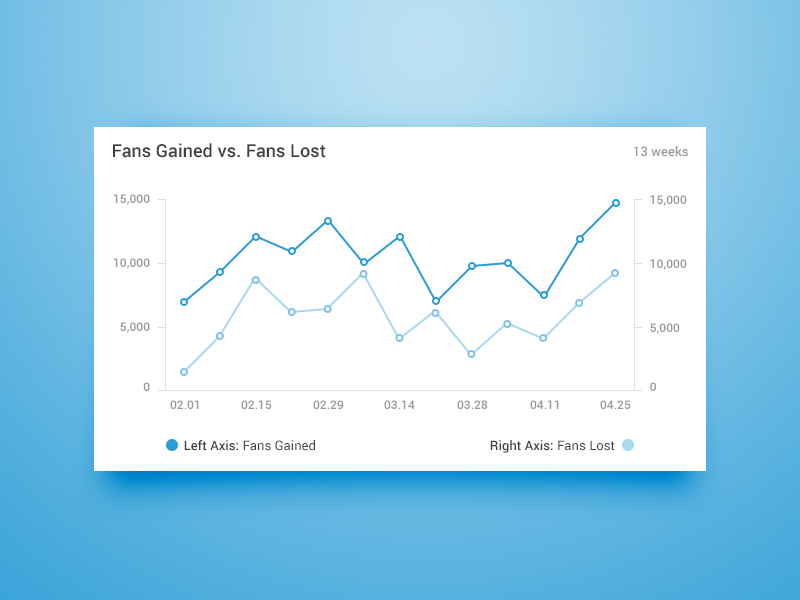 Dual Axis Dashboard Chart social media stats charts chart line chart dashboard user interface website ui