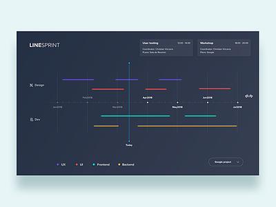 Dashboard for sprint design team  - Daily UI Challenge 25/365 ixda interaction design user interface user experience ux design ui design ui ux app design thinking design sprint