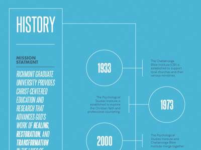 RGU History annual report university timeline infographic print layout typography steelfish futura open sans blue chronological