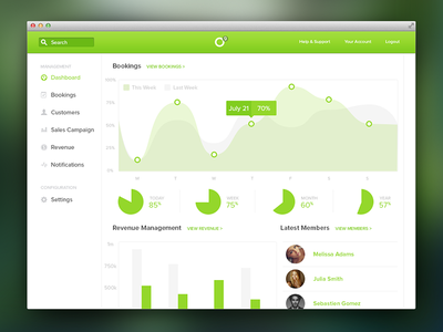 Management Dashboard dashboard graphs management data users list ui web app nav notification search