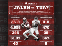 Talegate - Jalen or Tua?