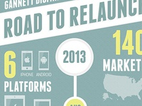 Road to relaunch infographic