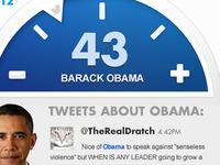 Twitter elections gauge