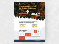 Airlines for America Thanksgiving Forecast