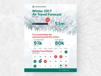 Airlines for America Winter Forecast