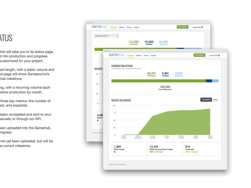 Client Dashboard web samahub app ui product data chart stacked bar dashboard