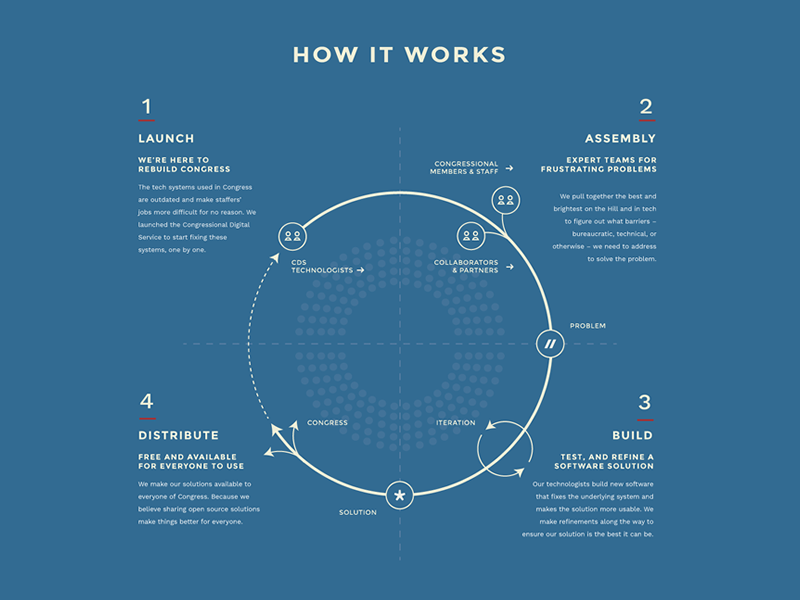 How It Works Diagram government flow data chart infographic