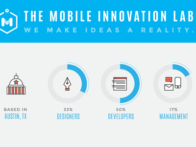Final MIL Infographic graph chart infographic illustration icon mobile innovation lab austin texas