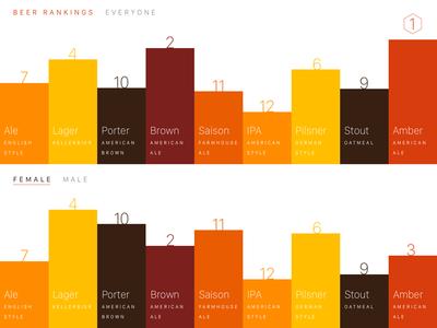 Beer Rankings beer graph dashboard analytics