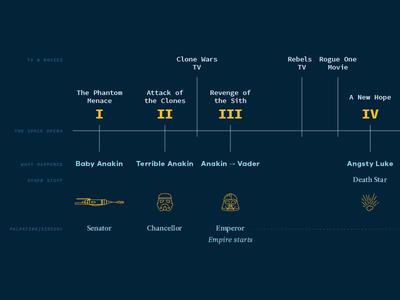 Star Wars Timeline illustration timeline star wars