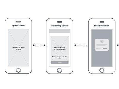 Netomoji Wireframe userflow process wireframe mobile design ui