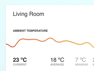 Home Dashboard Doodle sketch graph room living temperature ambient things internet iot dashboard