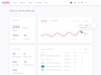 Redesign exploration of Dribbble stats page stats dribbble dashboard design ui