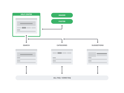 User Flow step search guide suggestions categories user experience ux faq help center wireframe wire user flow