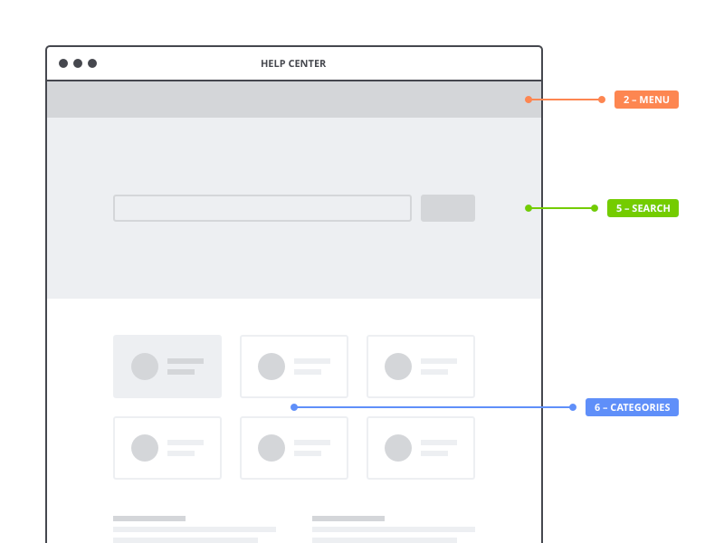 Wireframe categories menu social faq guide user flow user experience ux wireframe wire