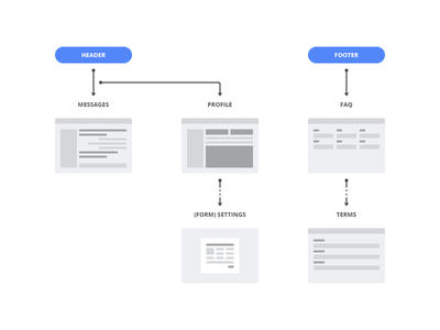 User Flow settings profile step guide arrows footer header wireframe wire ux user flow user experience