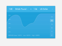 Currency Status