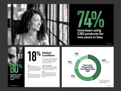 2020 National Use of CBD Study Design branding data reports and data black green typography layout report cbd orlando design