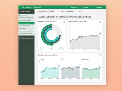 Performance Data Dashboard