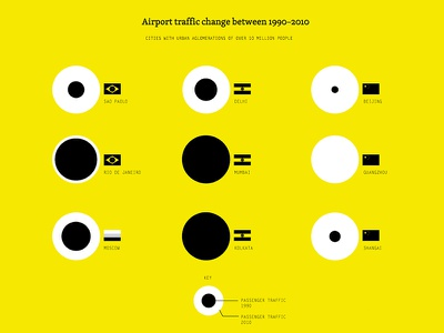Airport traffic change infographics web