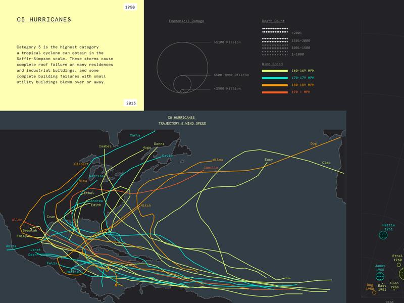 C5 hurricanes infographics datavis informationdesign hurricane visualization