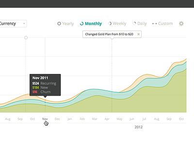 Revenue Graph reporting graph data viz filtering