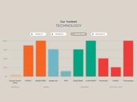 Tech Dependency Chart