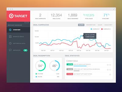 Campaign Dashboard dashboard ui charts webapp flat stats
