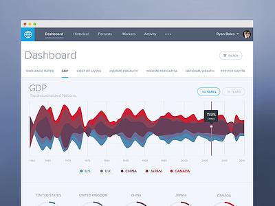 Streamgraph Dashboard flat data visualization graph chart data app dashboard