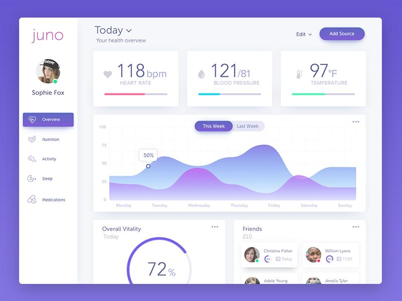 Medical Dashboard graph app ui dashboard charts