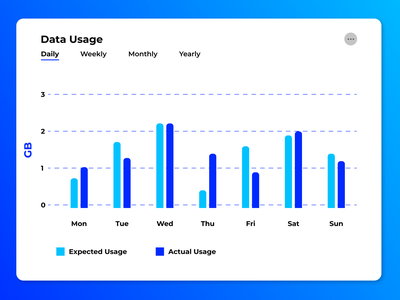 Daily UI #018 survey chart analytics branding logo illustration ui figma dailyui interface experience interface design design app