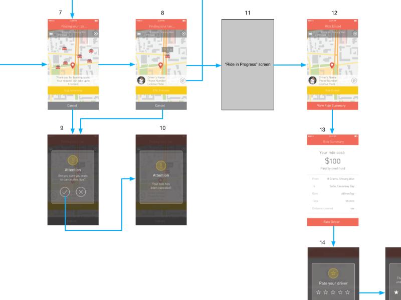 Taxi App user flow userexperience user interface design flow