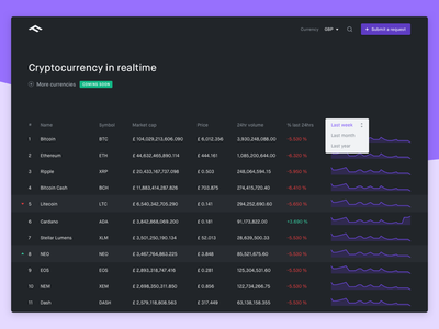 Realtime cryptocurrency simple design ui web realtime market website currency crypto