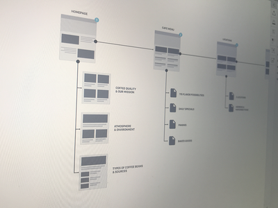 Sitemap | Donuts & Diesels wireframe user stories user flow mockup flow chart