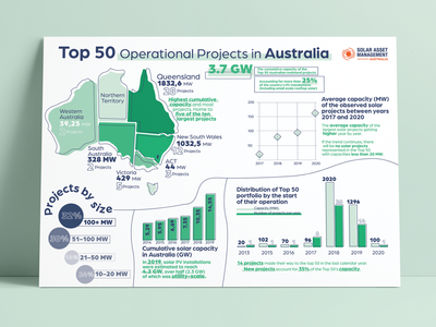 Solar Projects in Australia Data visualisation - Infographic information design information data viz infographics infographic data visualization data minimal typography ui design illustration graphics design uiux branding ui