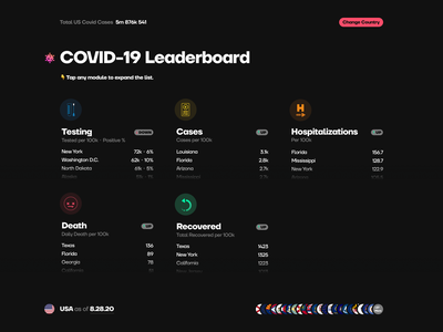 Daily UI 19 *REMIX*: Leaderboard