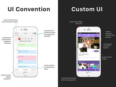 Custom Vs. Convention medium writing article